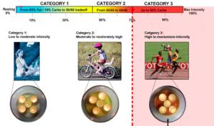 3-categories
