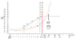 overlay-acid-vo2-max