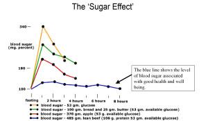 Sugar-Effect