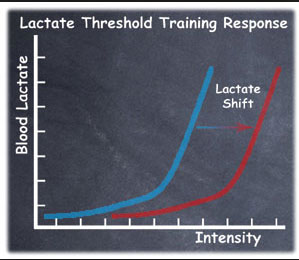 lactate-shift-2