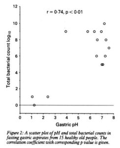 Gastric pH Bacterial Count